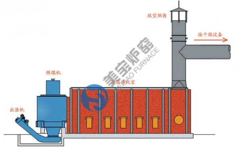 Direct Coal fired Hot Air furnace meibao
